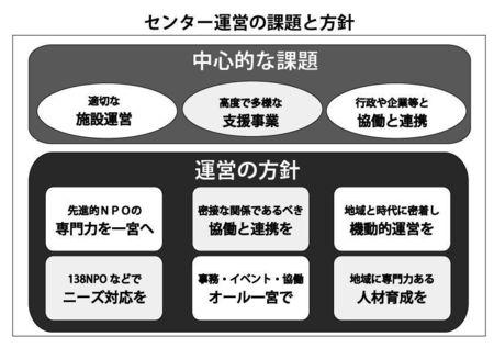 2001 センター運営の課題と方針.jpg