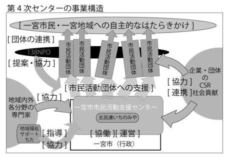 2001 第4次センターの事業構造.jpg